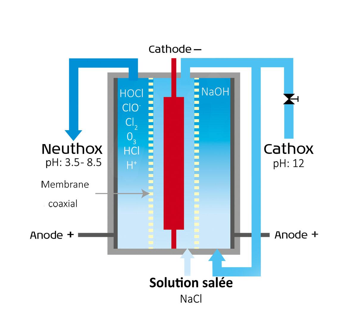 schéma traitement de l'eau par électrolyse